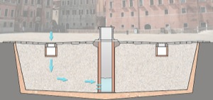 Venetian water well system.